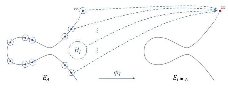 CSIDH: post-quantum key exchange using isogeny-based group actions