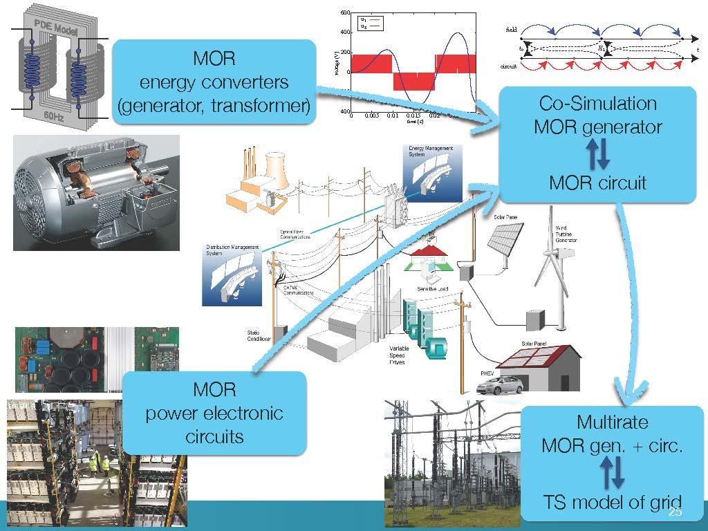 Presentations 2015 Des Co Phase Converter Wiring Diagram Lieven De Strycker