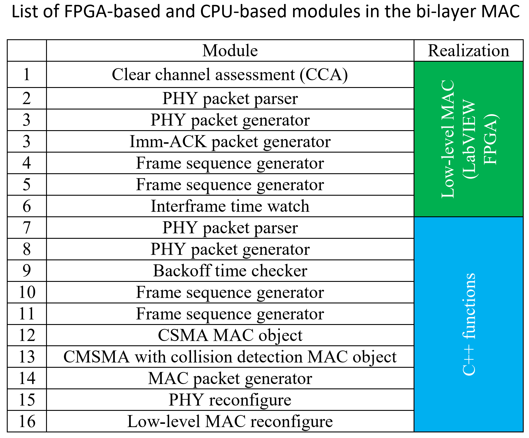 In-band Full Duplex Testbed and Low-latency Network