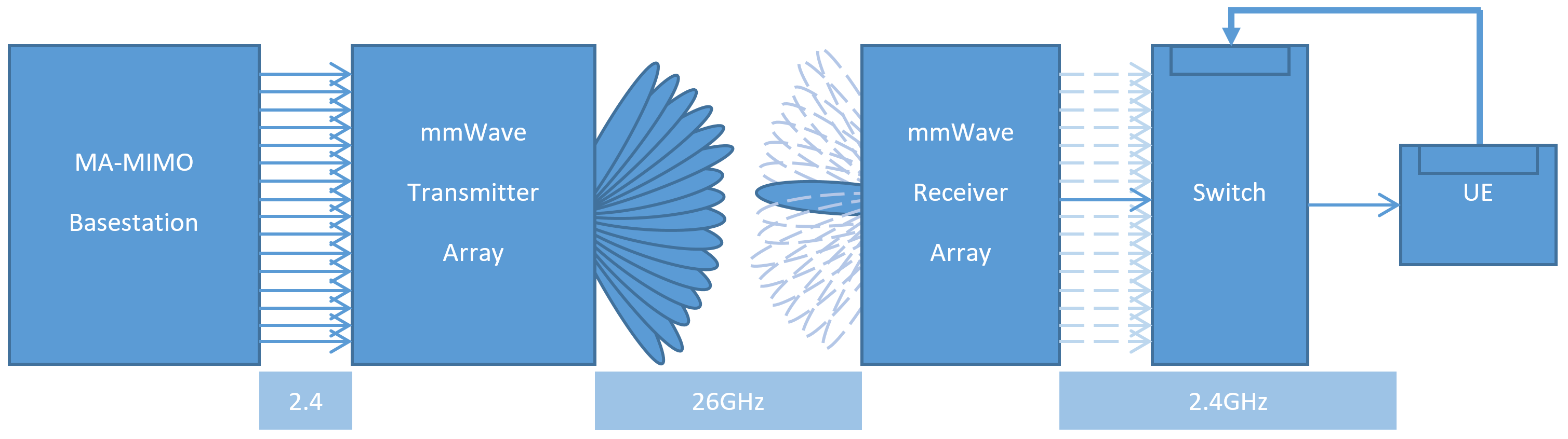 mmWave extended massive MIMO testbed – Networked Systems